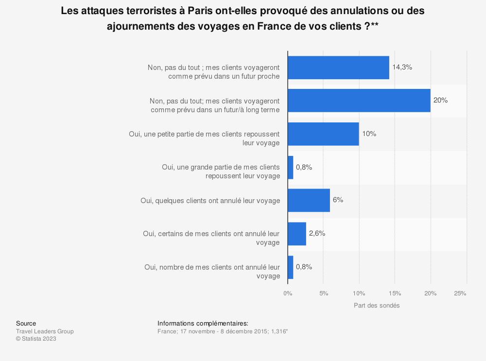 Statistique: Les attaques terroristes à Paris ont-elles provoqué des annulations ou des ajournements des voyages en France de vos clients?** | Statista