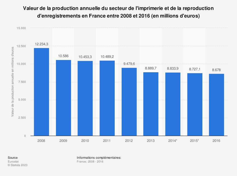 Statistique: Valeur de la production annuelle du secteur de l'imprimerie et de la reproduction d'enregistrements en France entre 2008 et 2016 (en millions d'euros) | Statista