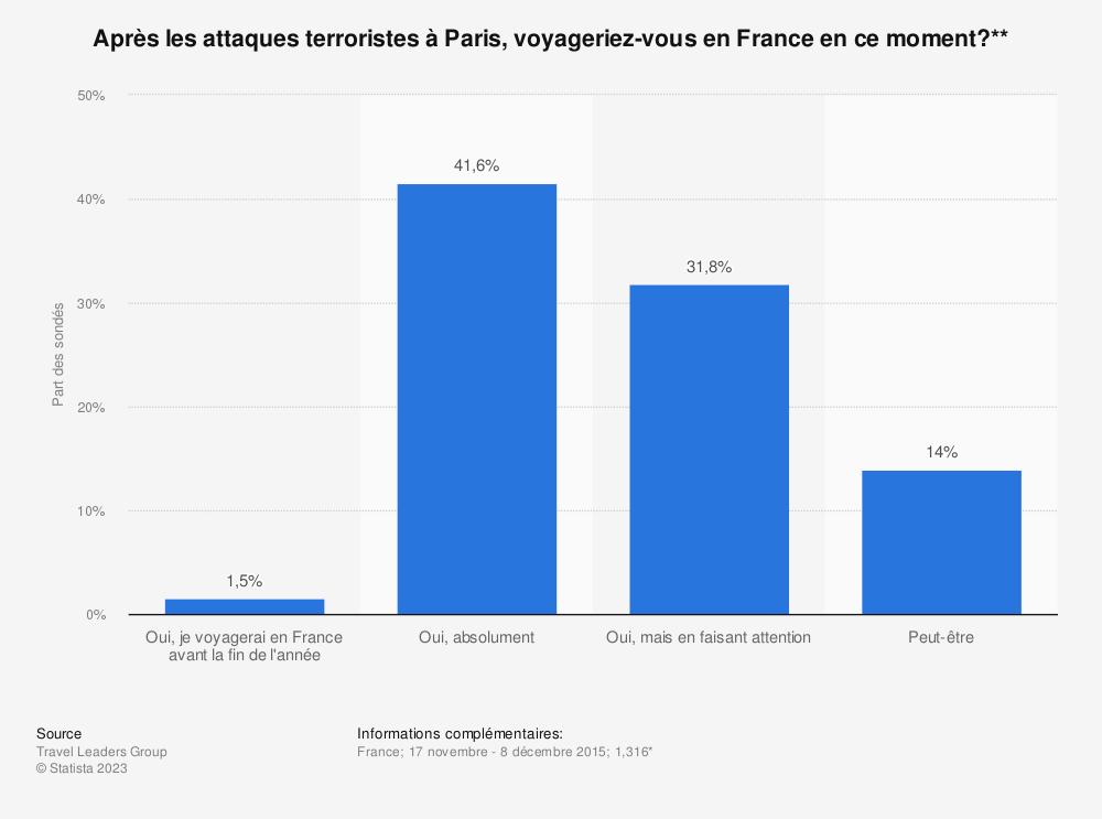 Statistique: Après les attaques terroristes à Paris, voyageriez-vous en France en ce moment?** | Statista