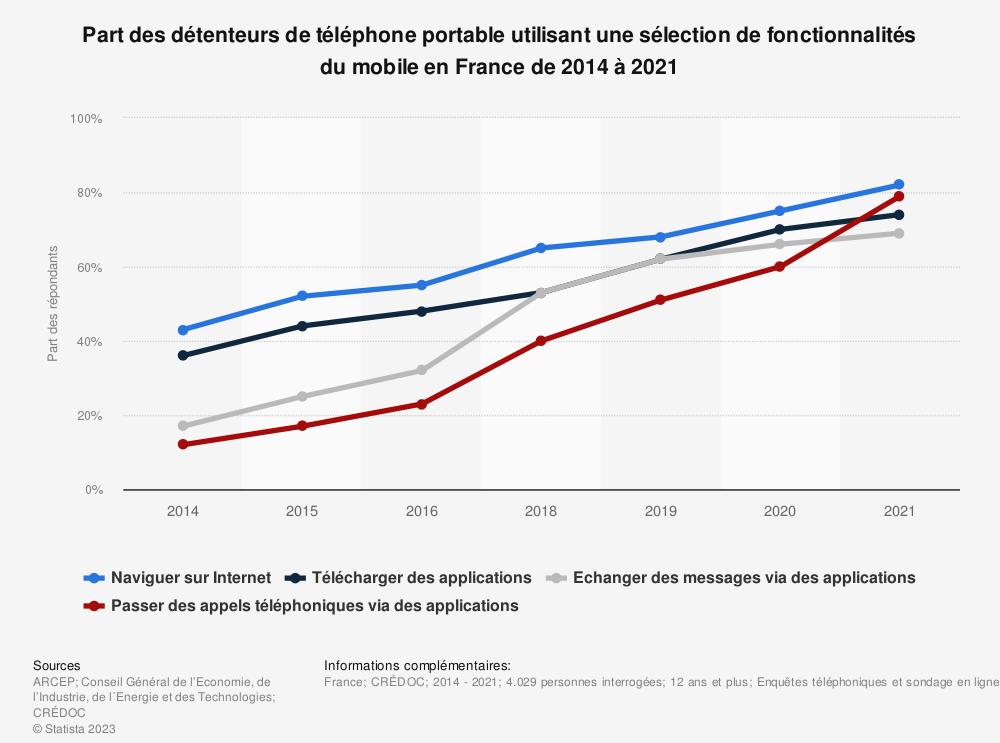 Statistique: Taux de pénétration des fonctionnalités du téléphone mobile en France de 2007 à 2018 | Statista