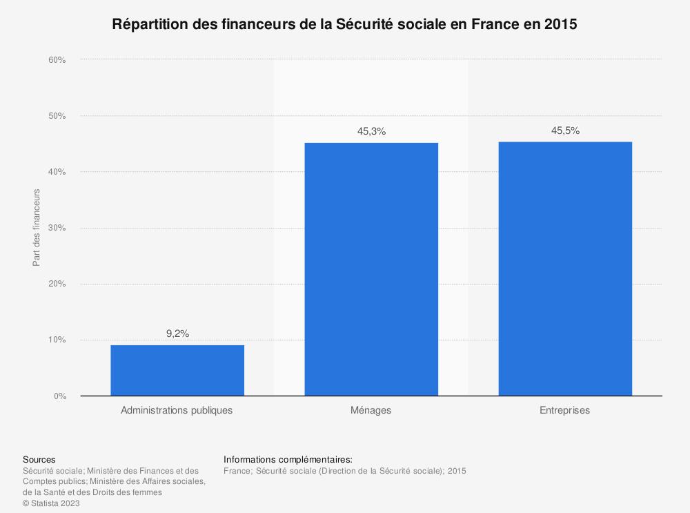 Statistique: Répartition des financeurs de la Sécurité sociale en France en 2015 | Statista