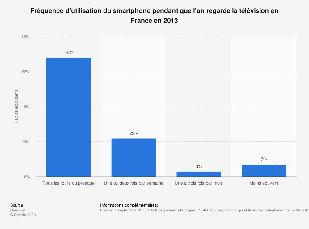Statistique: Fréquence d'utilisation du smartphone pendant que l'on regarde la télévision en France en 2013 | Statista