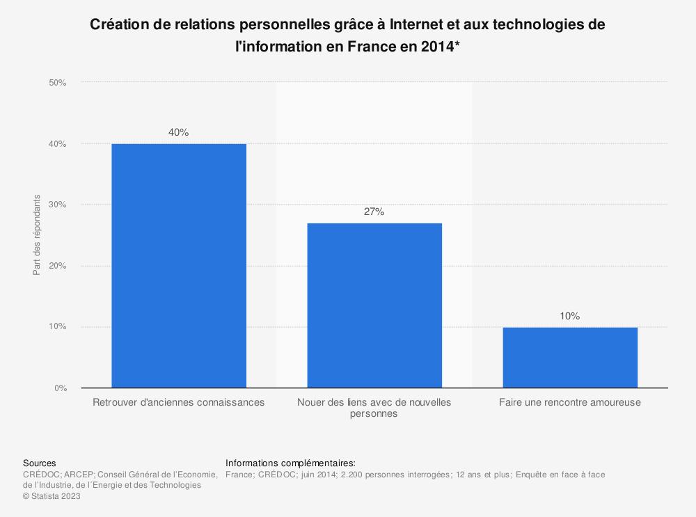Statistique: Création de relations personnelles grâce à Internet et aux technologies de l'information en France en 2014*  | Statista