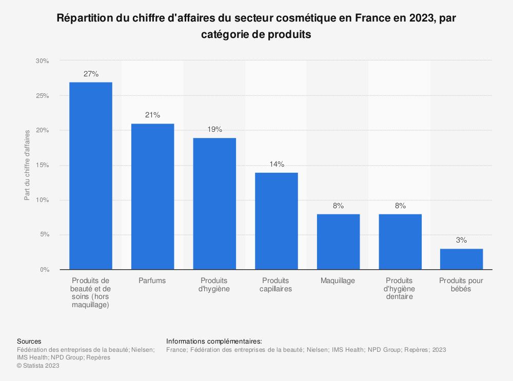 Statistique: Répartition du chiffre d'affaires du secteur cosmétique en France en 2016, par catégorie de produits | Statista