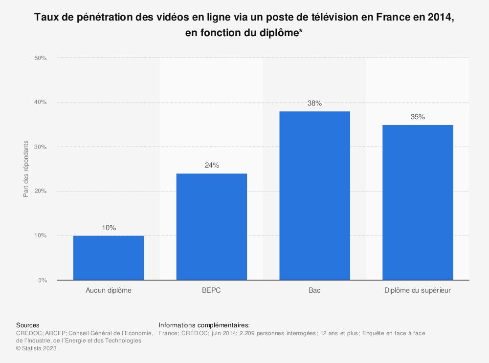 Statistique: Taux de pénétration des vidéos en ligne via un poste de télévision en France en 2014, en fonction du diplôme* | Statista
