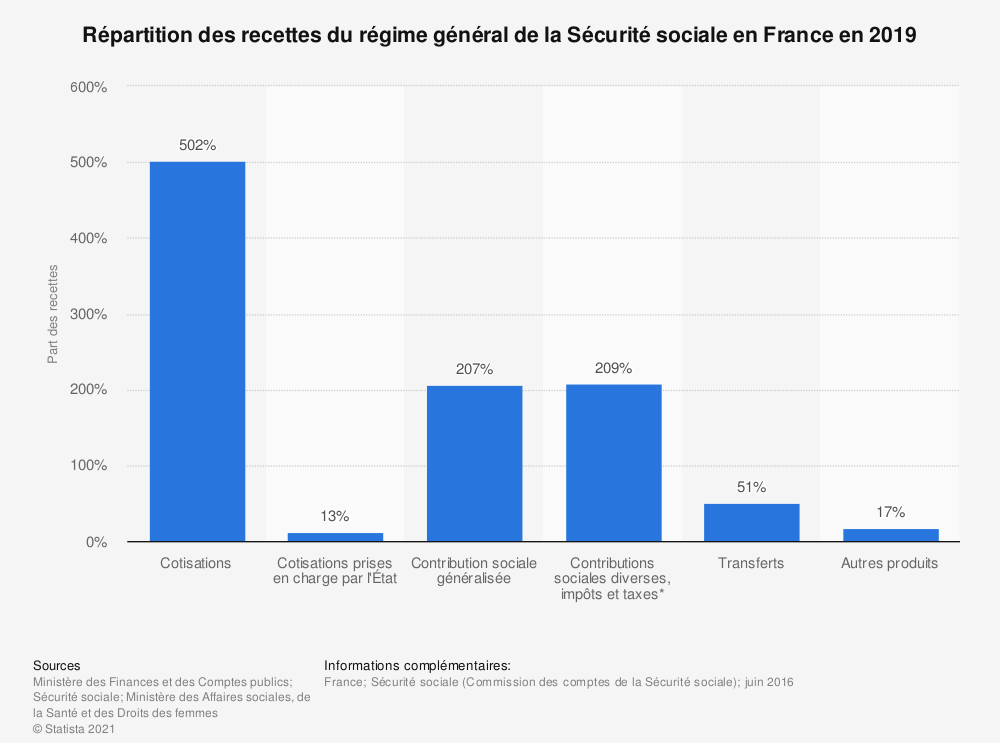 Statistique: Répartition des recettes du régime général de la Sécurité sociale en France en 2019 | Statista