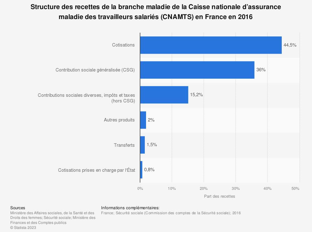 Statistique: Structure des recettes de la branche maladie de la  Caisse nationale d'assurance maladie des travailleurs salariés (CNAMTS) en France en 2016 | Statista