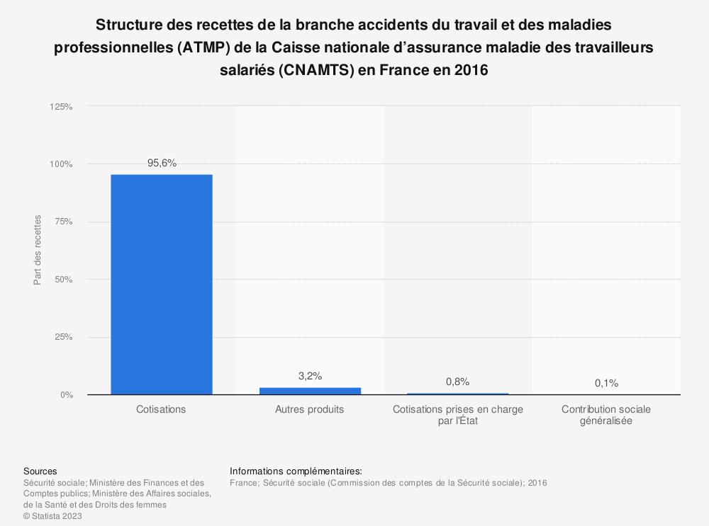 Statistique: Structure des recettes de la branche accidents du travail et des maladies professionnelles (ATMP) de la Caisse nationale d'assurance maladie des travailleurs salariés (CNAMTS) en France en 2016 | Statista