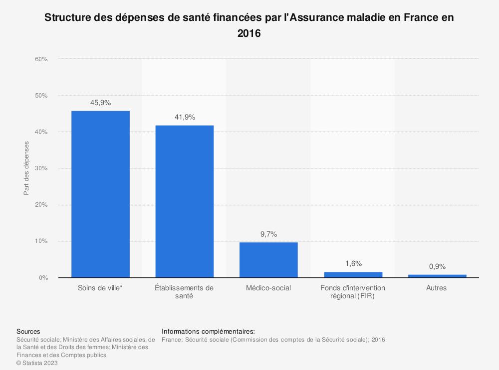 Statistique: Structure des dépenses de santé financées par l'Assurance maladie en France en 2016 | Statista