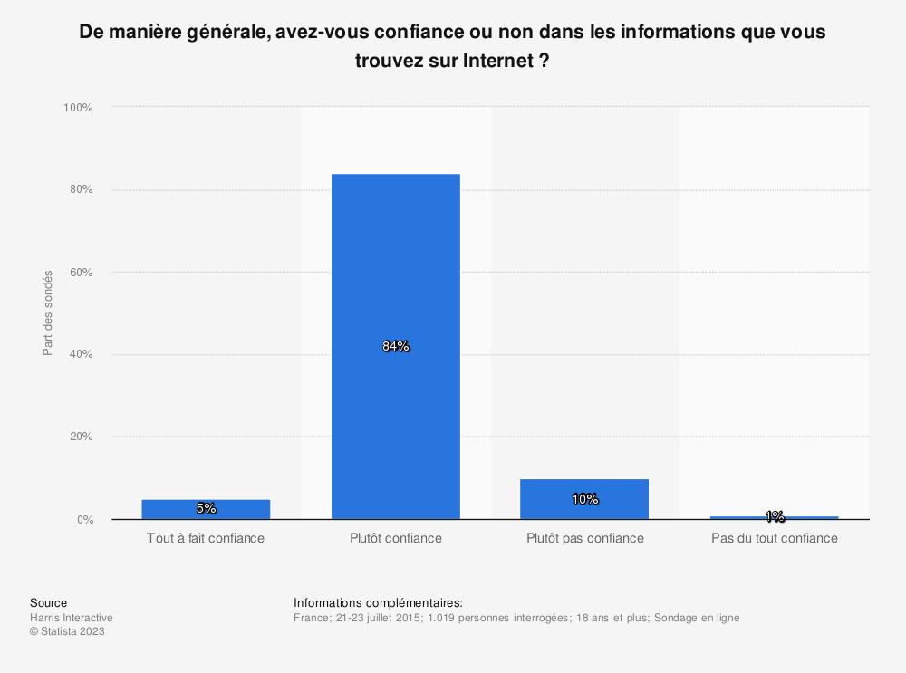 Statistique: De manière générale, avez-vous confiance ou non dans les informations que vous trouvez sur Internet ? | Statista