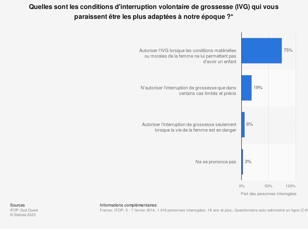 Statistique: Quelles sont les conditions d'interruption volontaire de grossesse (IVG) qui vous paraissent être les plus adaptées à notre époque?* | Statista