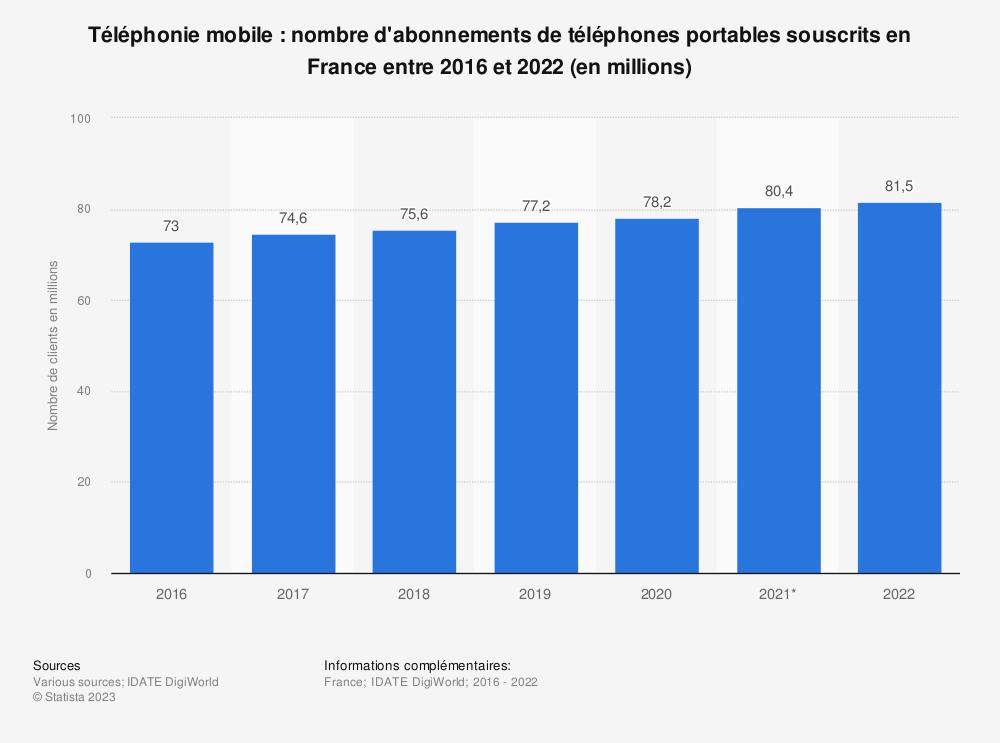 Statistique: Nombre d'abonnements et de forfaits de téléphonie mobile (hors cartes MtoM) en France de 2006 à 2020 (en millions) | Statista