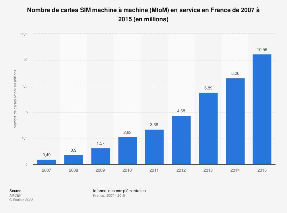 Statistique: Nombre de cartes SIM machine à machine (MtoM) en service en France de 2007 à 2015 (en millions) | Statista