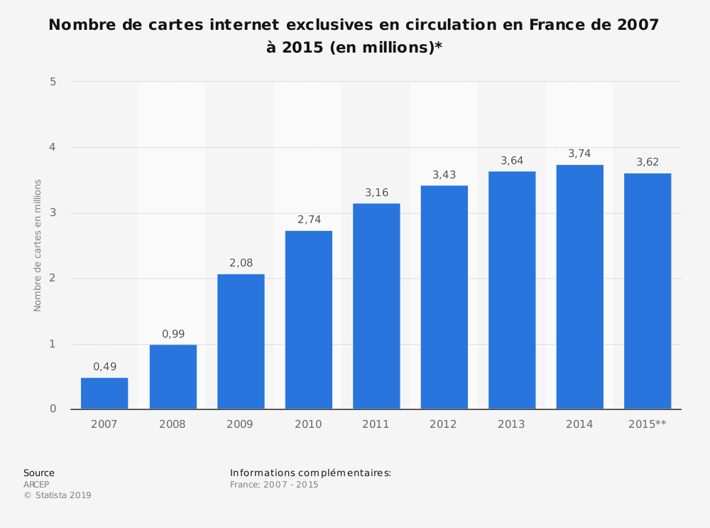 Statistique: Nombre de cartes internet exclusives en circulation en France de 2007 à 2015 (en millions)* | Statista