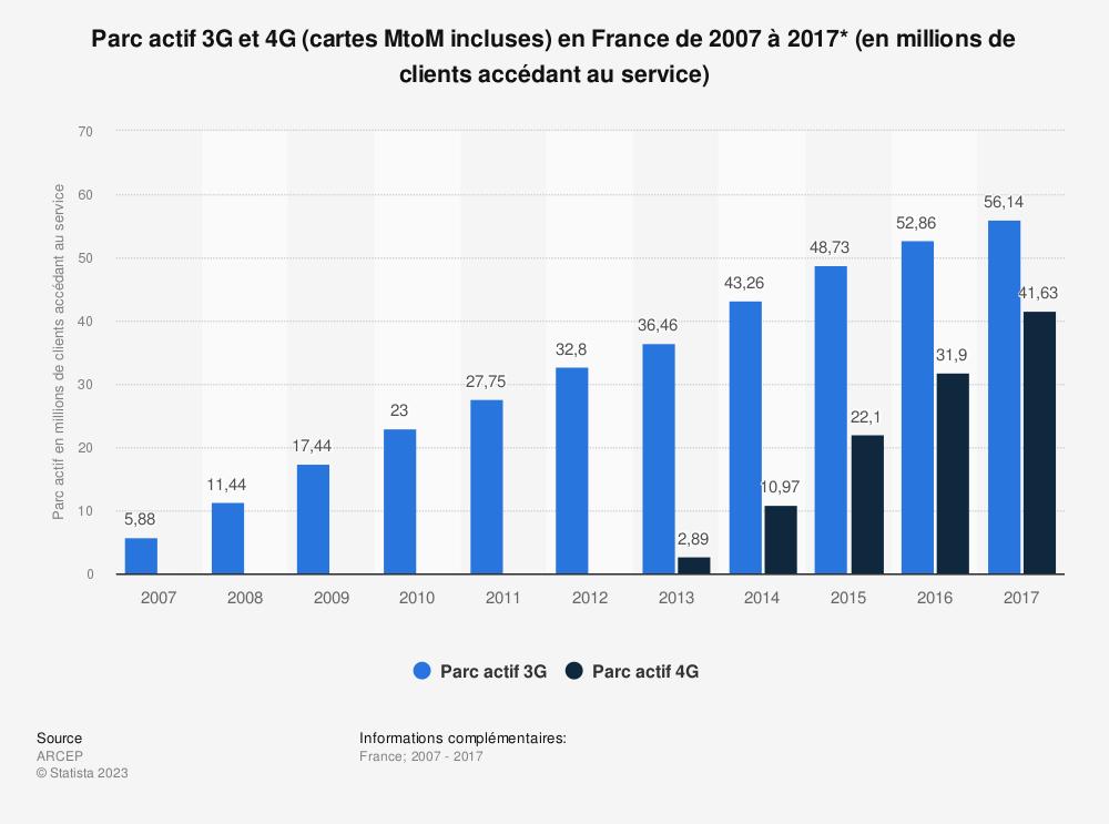 Statistique: Parc actif 3G et 4G (cartes MtoM incluses) en France de 2007 à 2017* (en millions de clients accédant au service) | Statista