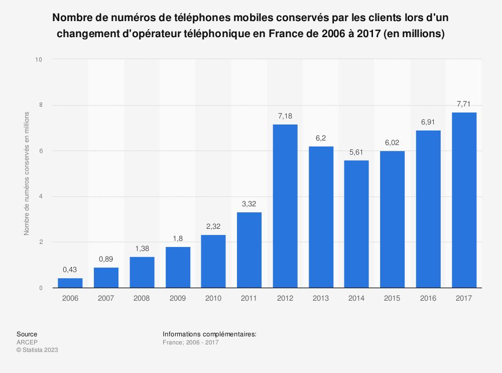 Statistique: Nombre de numéros de téléphones mobiles conservés par les clients lors d'un changement d'opérateur téléphonique en France de 2006 à 2017 (en millions) | Statista
