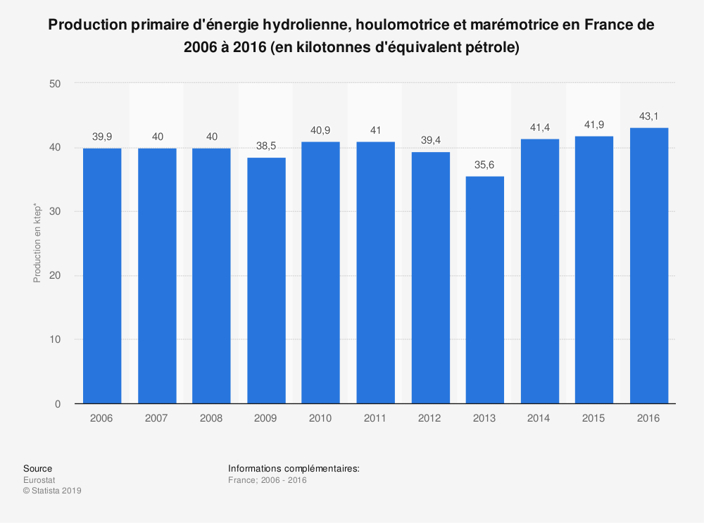 Statistique: Production primaire d'énergie hydrolienne, houlomotrice et marémotrice en France de 2006 à 2016 (en kilotonnes d'équivalent pétrole) | Statista