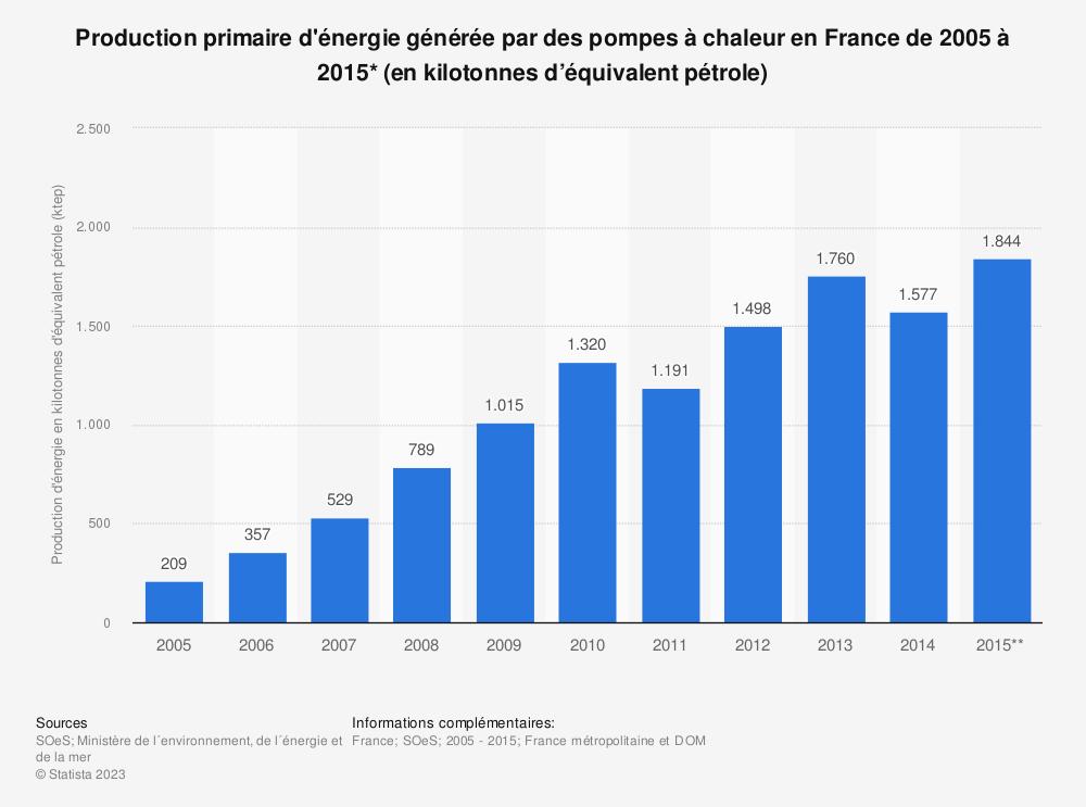 Statistique: Production primaire d'énergie générée par des pompes à chaleur en France de 2005 à 2015* (en kilotonnes d'équivalent pétrole) | Statista