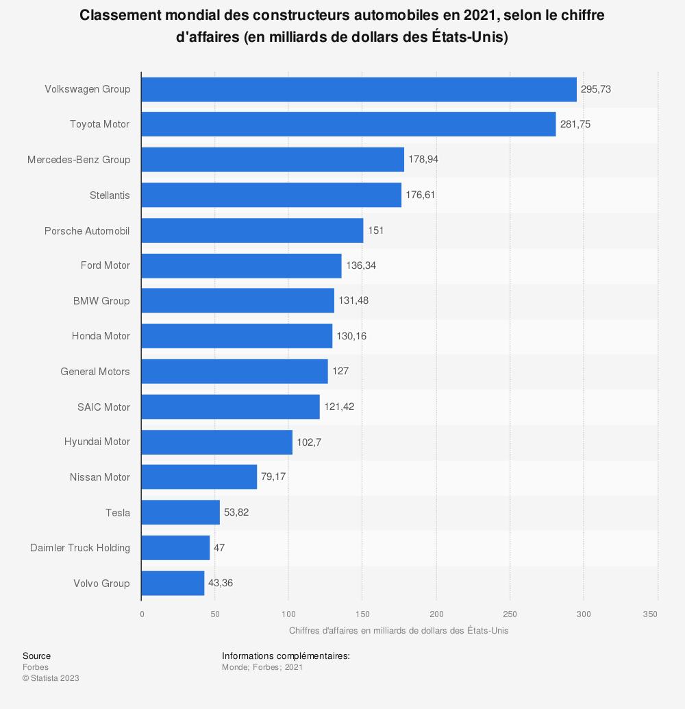 Statistique: Classement mondial des constructeurs automobiles en 2015 et 2016, selon le chiffre d'affaires (en milliards d'euros) | Statista