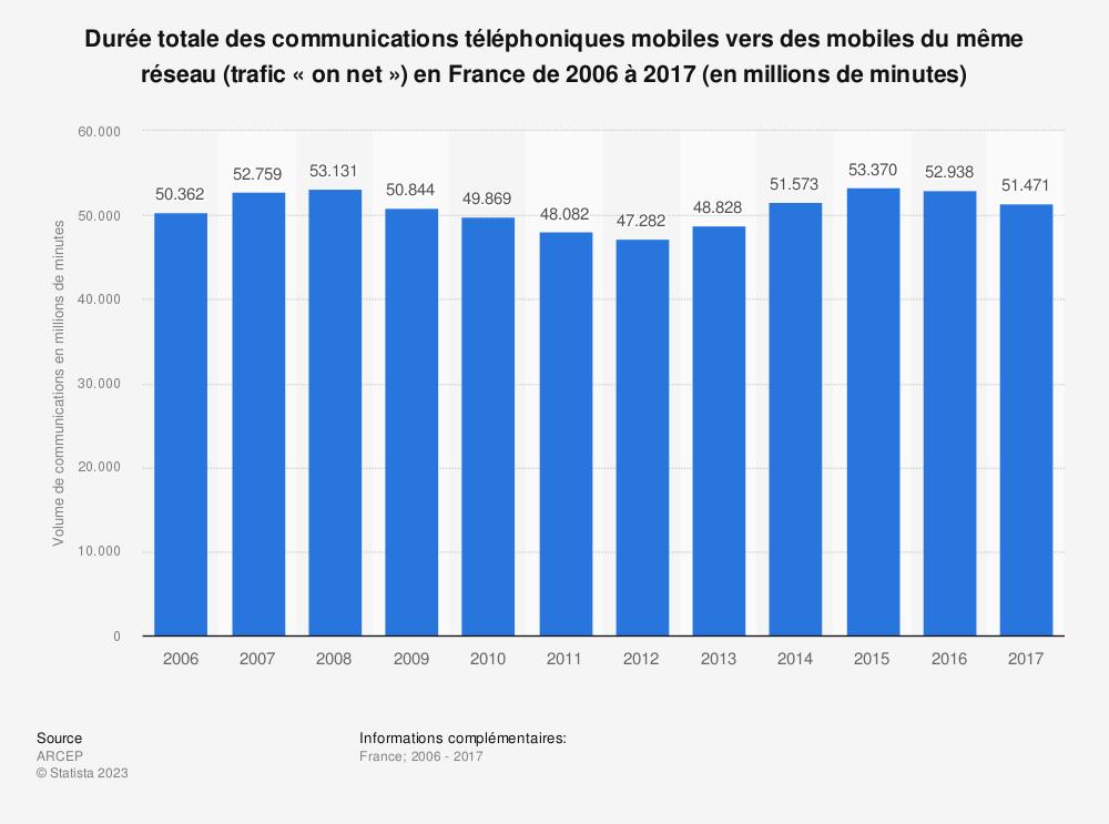 Statistique: Durée totale des communications téléphoniques mobiles vers des mobiles du même réseau (trafic «on net ») en France de 2006 à 2017 (en millions de minutes) | Statista