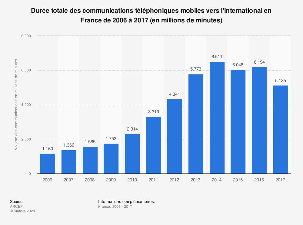 Statistique: Durée totale des communications téléphoniques mobiles vers l'international en France de 2006 à 2017 (en millions de minutes) | Statista