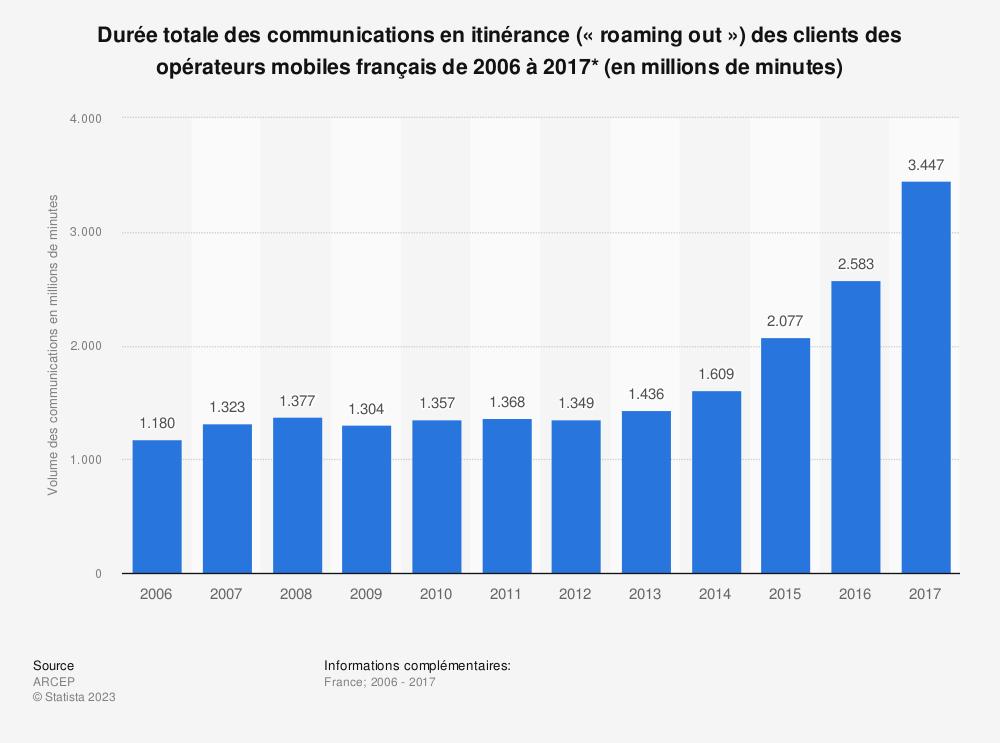 Statistique: Durée totale des communications en itinérance («roaming out») des clients des opérateurs mobiles français de 2006 à 2017* (en millions de minutes) | Statista