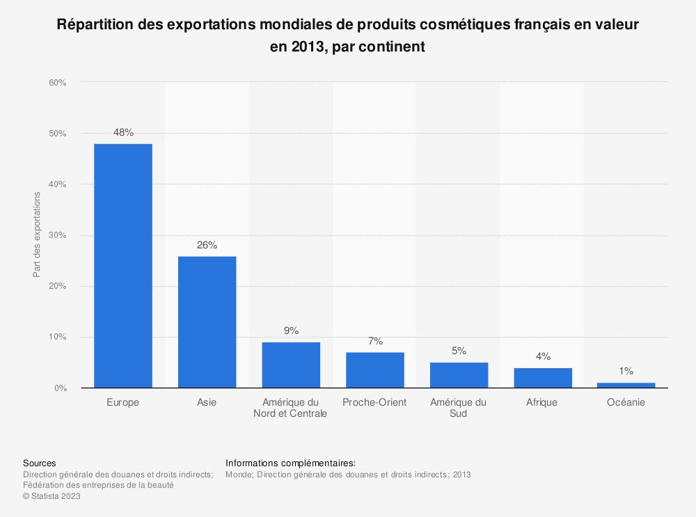 Statistique: Répartition des exportations mondiales de produits cosmétiques français en valeur en 2013, par continent | Statista