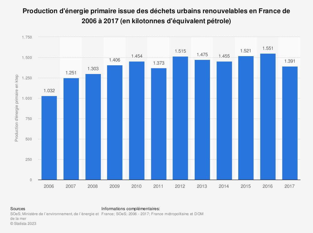 Statistique: Production d'énergie primaire issue des déchets urbains renouvelables en France de 2006 à 2017 (en kilotonnes d'équivalent pétrole) | Statista