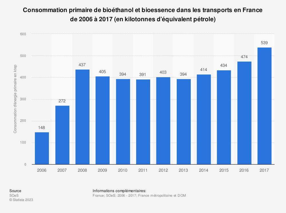 Statistique: Consommation primaire de bioéthanol et bioessence dans les transports en France de 2006 à 2017 (en kilotonnes d'équivalent pétrole) | Statista
