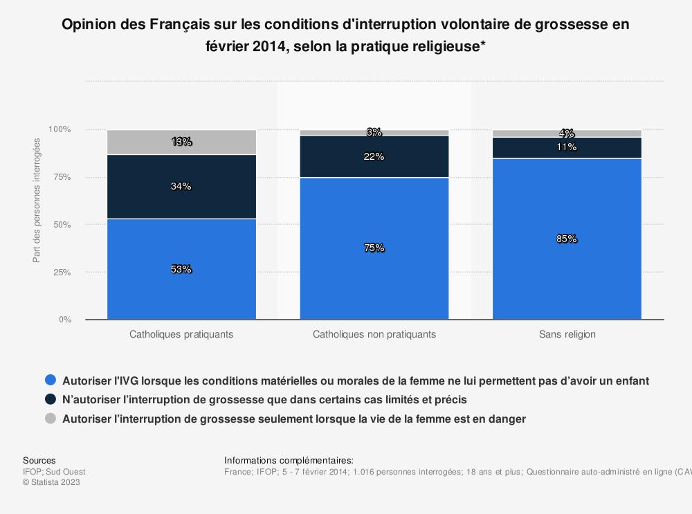 Statistique: Opinion des Français sur les conditions d'interruption volontaire de grossesse en février 2014, selon la pratique religieuse* | Statista