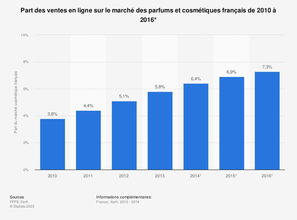 Statistique: Part des ventes en ligne sur le marché des parfums et cosmétiques français de 2010 à 2016* | Statista