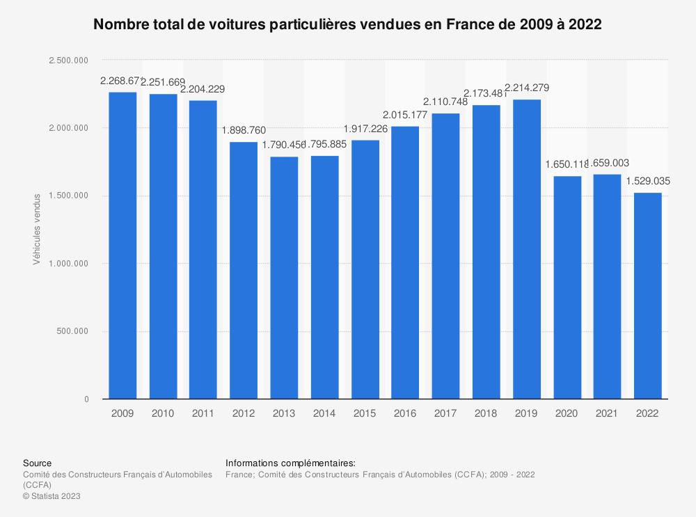 Statistique: Nombre total de voitures particulières vendues en France de 2009 à 2018 | Statista