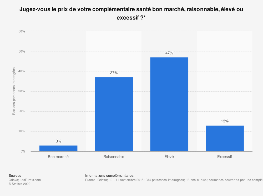 Statistique: Jugez-vous le prix de votre complémentaire santé bon marché, raisonnable, élevé ou excessif ?* | Statista