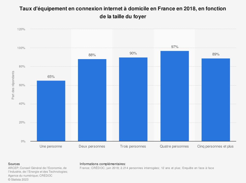 Statistique: Taux d'équipement en connexion internet à domicile en France en 2018, en fonction de la taille du foyer | Statista