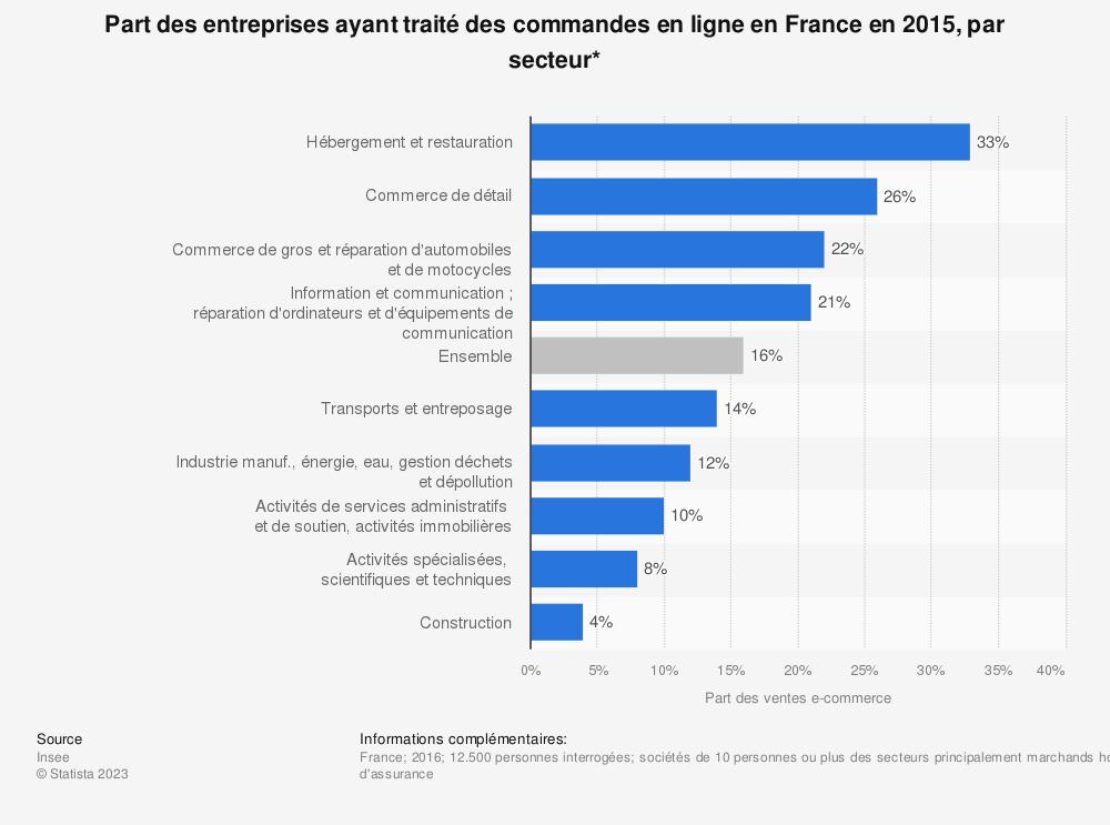 Statistique: Part des entreprises ayant traité des commandes en ligne en France en 2015, par secteur* | Statista