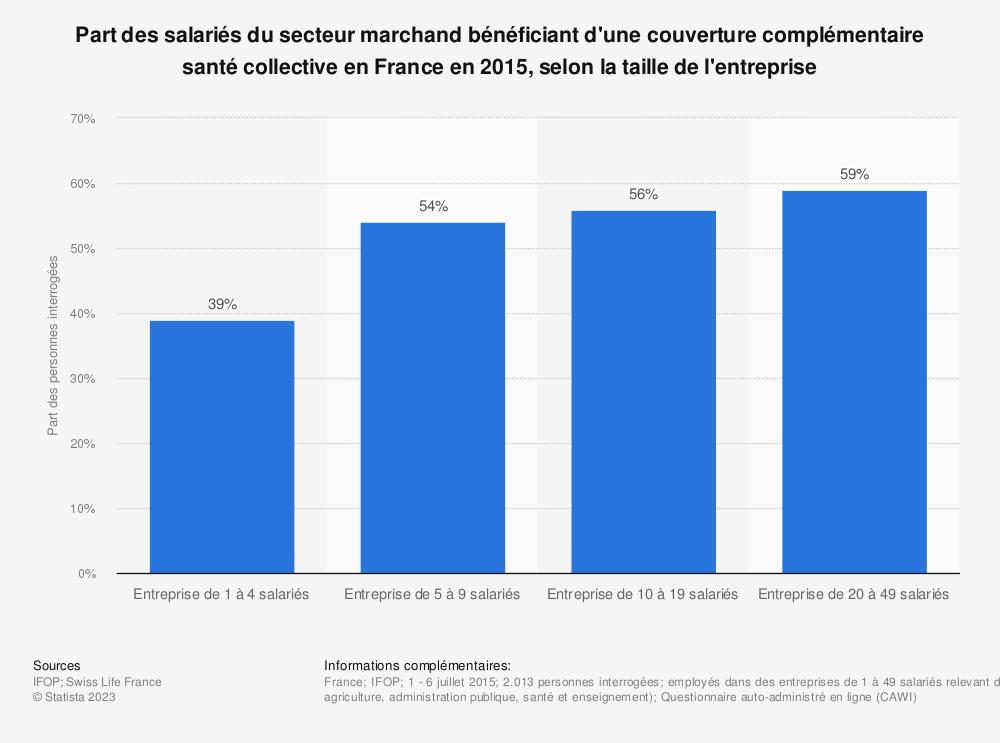 Statistique: Part des salariés du secteur marchand bénéficiant d'une couverture complémentaire santé collective en France en 2015, selon la taille de l'entreprise | Statista