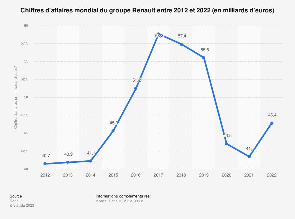 Statistique: Chiffres d'affaires mondial du groupe Renault entre 2012 et 2018 (en milliards d'euros) | Statista