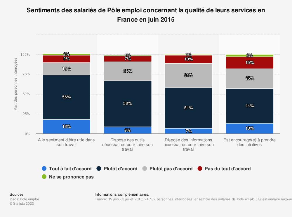 Statistique: Sentiments des salariés de Pôle emploi concernant la qualité de leurs services en France en juin 2015 | Statista