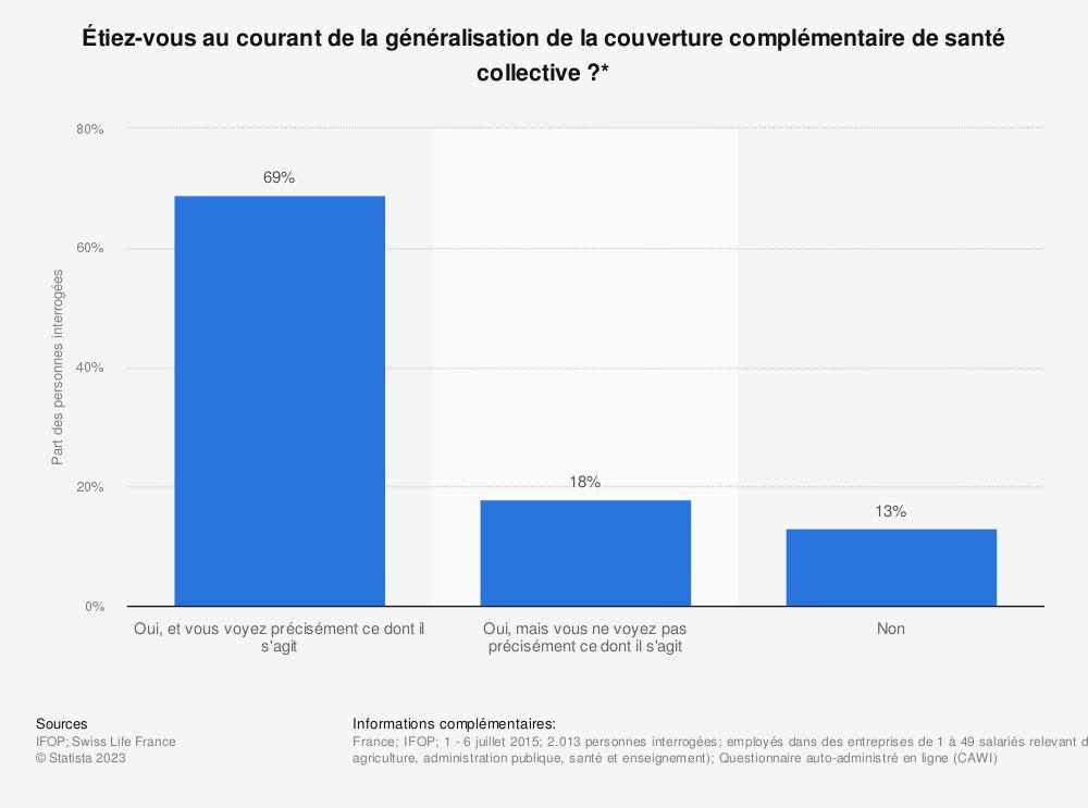 Statistique: Étiez-vous au courant de la généralisation de la couverture complémentaire de santé collective ?* | Statista