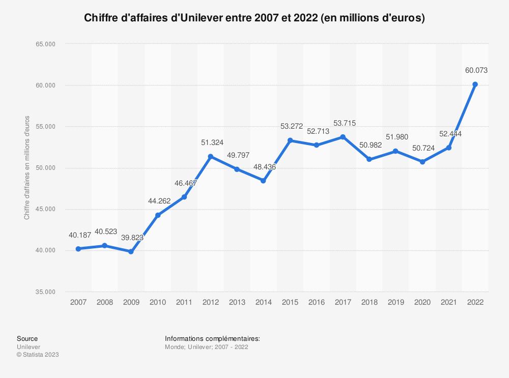 Statistique: Chiffre d'affaires de l'entreprise Unilever entre 2012 et 2018 (en millions d'euros) | Statista