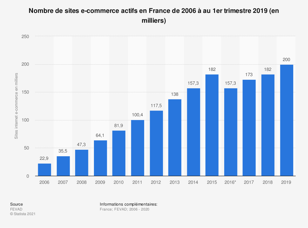 Statistique: Nombre de sites e-commerce actifs en France de 2006 à au 1er trimestre 2018 (en milliers) | Statista