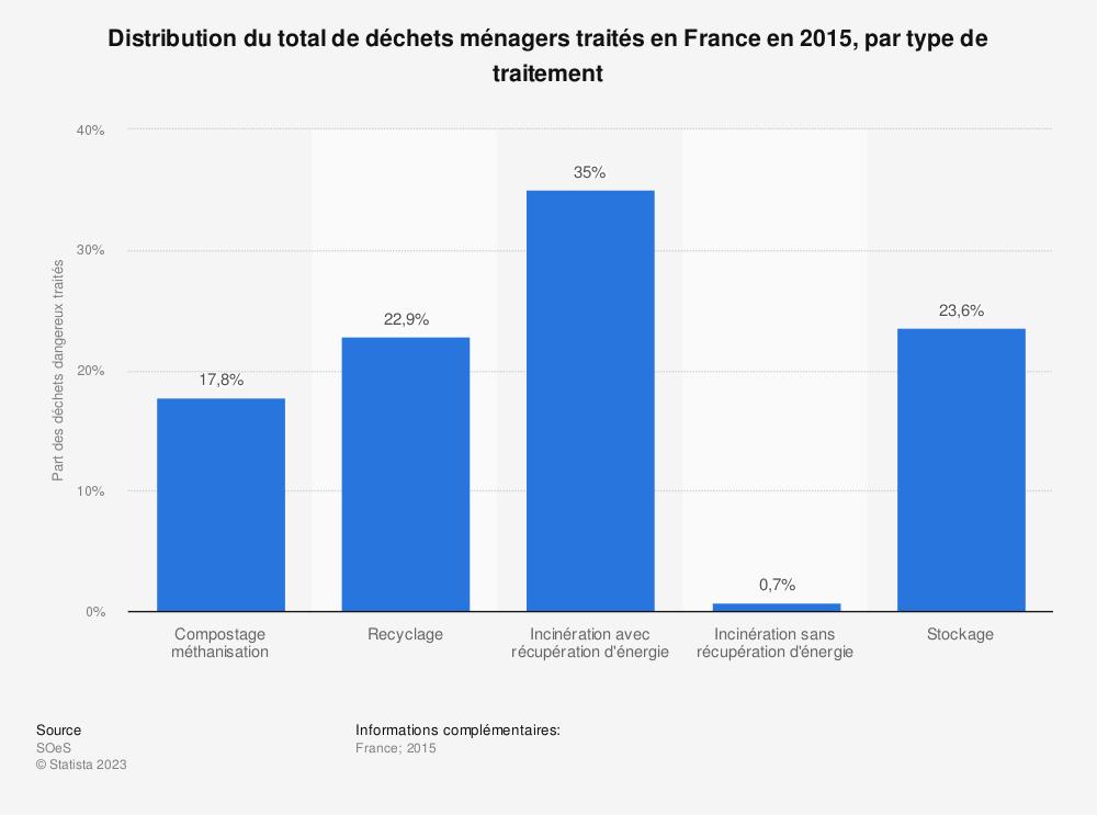 Statistique: Distribution du total de déchets ménagers traités en France en 2015, par type de traitement | Statista