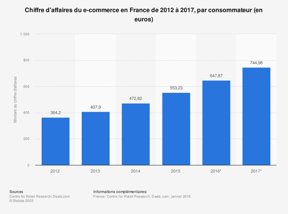 Statistique: Chiffre d'affaires du e-commerce en France de 2012 à 2017, par consommateur (en euros) | Statista