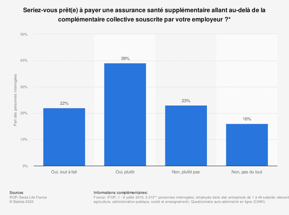 Statistique: Seriez-vous prêt(e) à payer une assurance santé supplémentaire allant au-delà de la complémentaire collective souscrite par votre employeur ?* | Statista