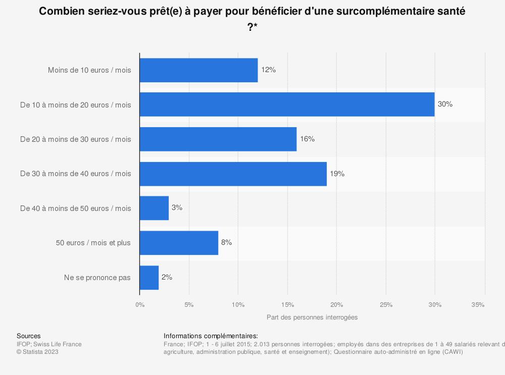 Statistique: Combien seriez-vous prêt(e) à payer pour bénéficier d'une surcomplémentaire santé ?* | Statista