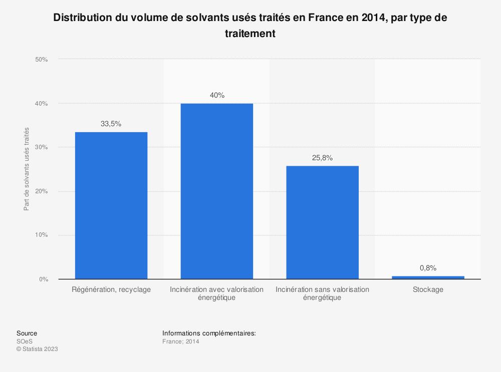 Statistique: Distribution du volume de solvants usés traités en France en 2014, par type de traitement | Statista