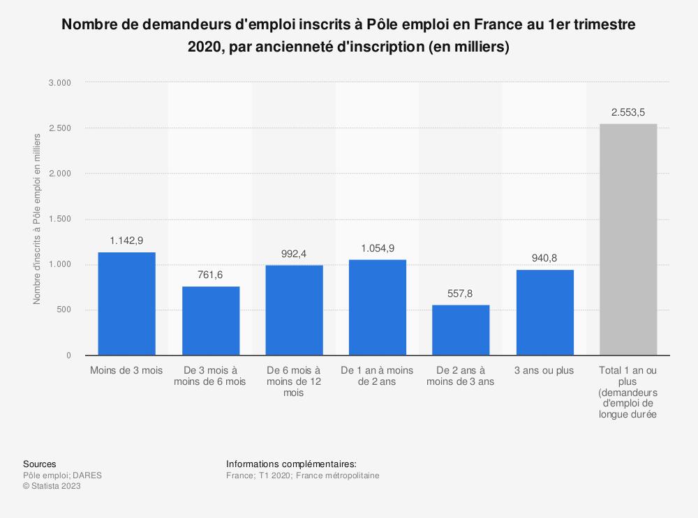 Statistique: Nombre de demandeurs d'emploi inscrits à Pôle emploi en France au 3e trimestre 2018, par ancienneté d'inscription (en milliers) | Statista