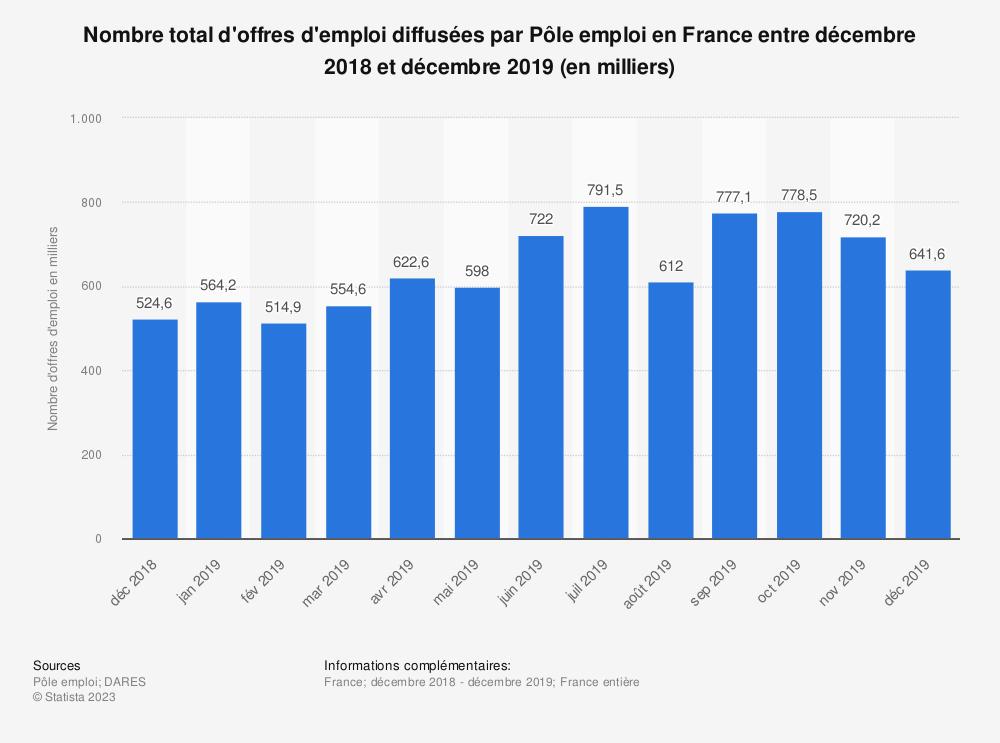 Statistique: Nombre total d'offres d'emploi diffusées par Pôle emploi en France entre décembre 2018 et décembre 2019 (en milliers) | Statista