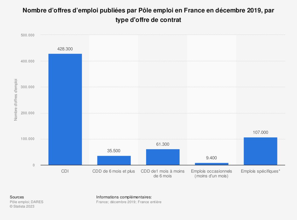 Statistique: Nombre d'offres d'emploi publiées par Pôle emploi en France en juin 2018, par type d'offre de contrat (en milliers) | Statista