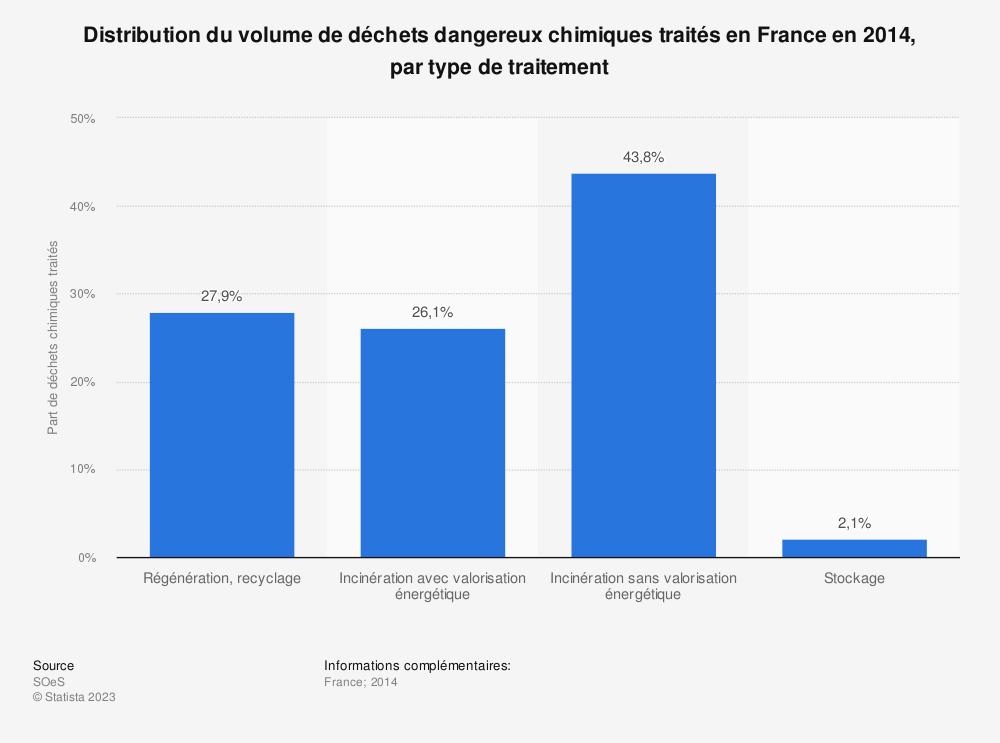 Statistique: Distribution du volume de déchets dangereux chimiques traités en France en 2014, par type de traitement | Statista